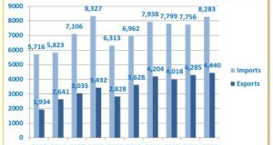 c_300_160_16777215_00_http___www.fipa.gov.ba_informacije_statistike_izvoz_uvoz_1.EXT.TRADE.09.02.2015.JPG