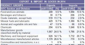c_300_160_16777215_00_http___www.fipa.gov.ba_informacije_statistike_izvoz_uvoz_2.EXT.TRADE.09.02.2015.JPG